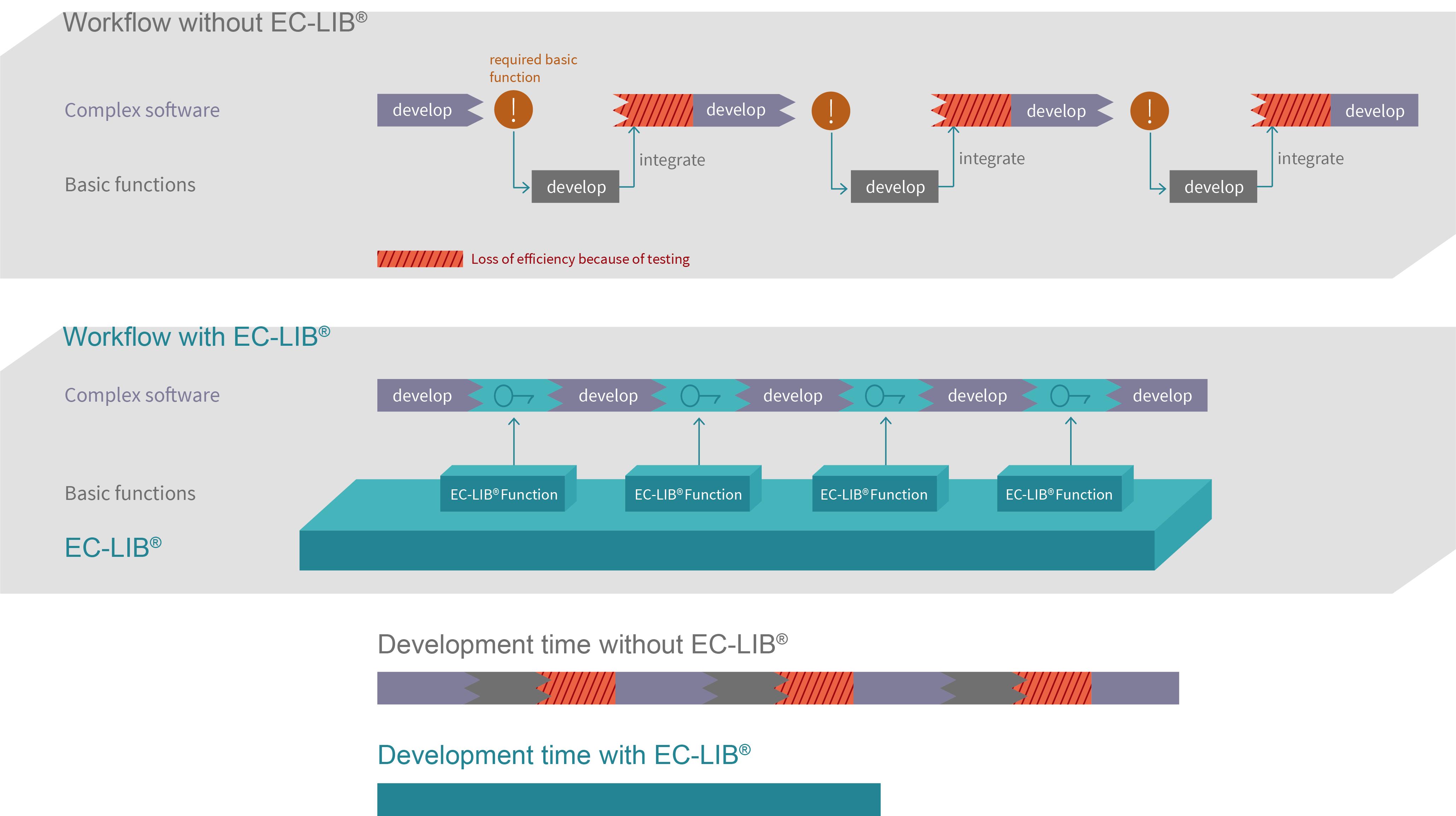 Software Development Workflow With EC-LIB®