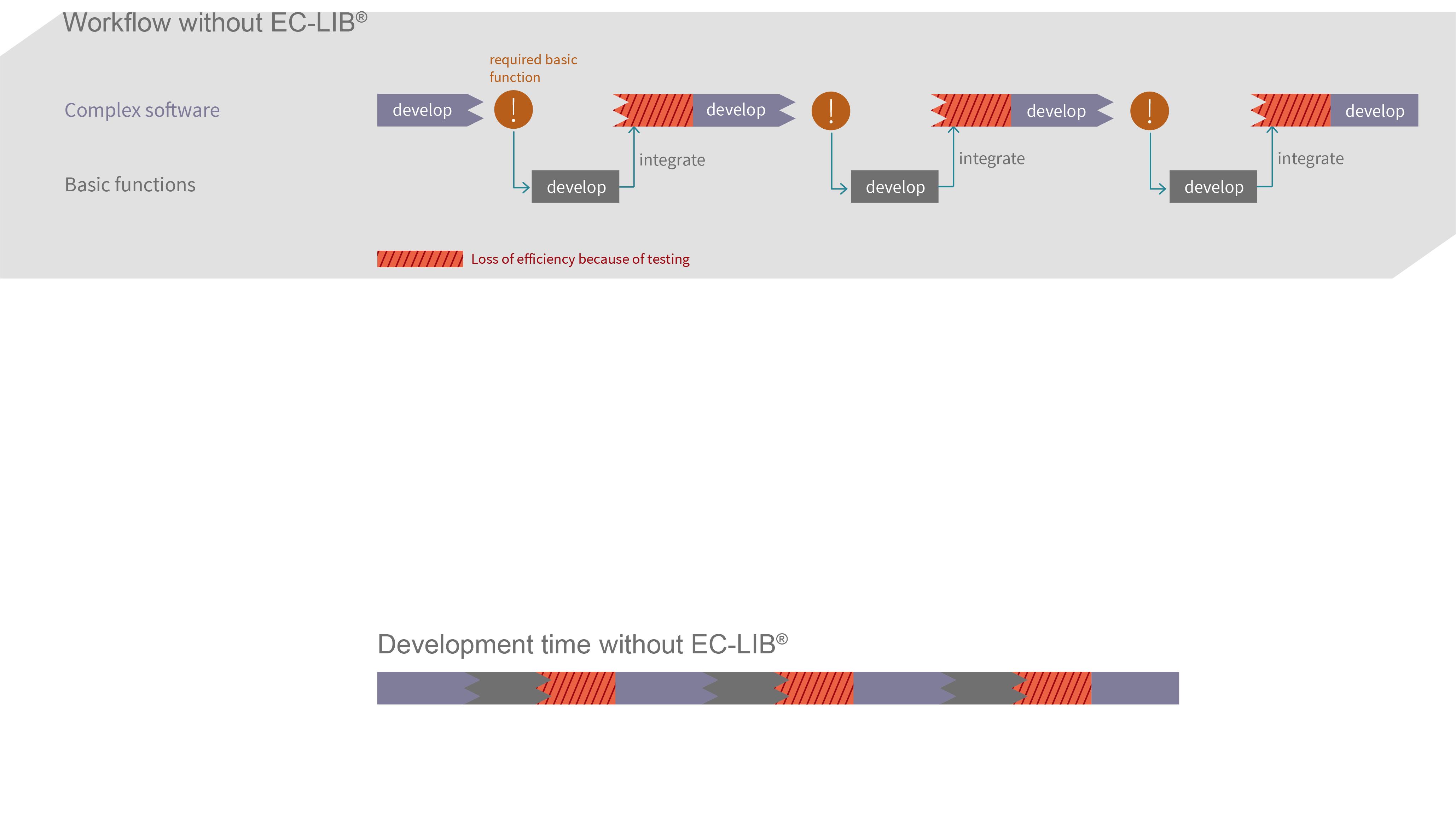 Software Development Workflow Without EC-LIB®