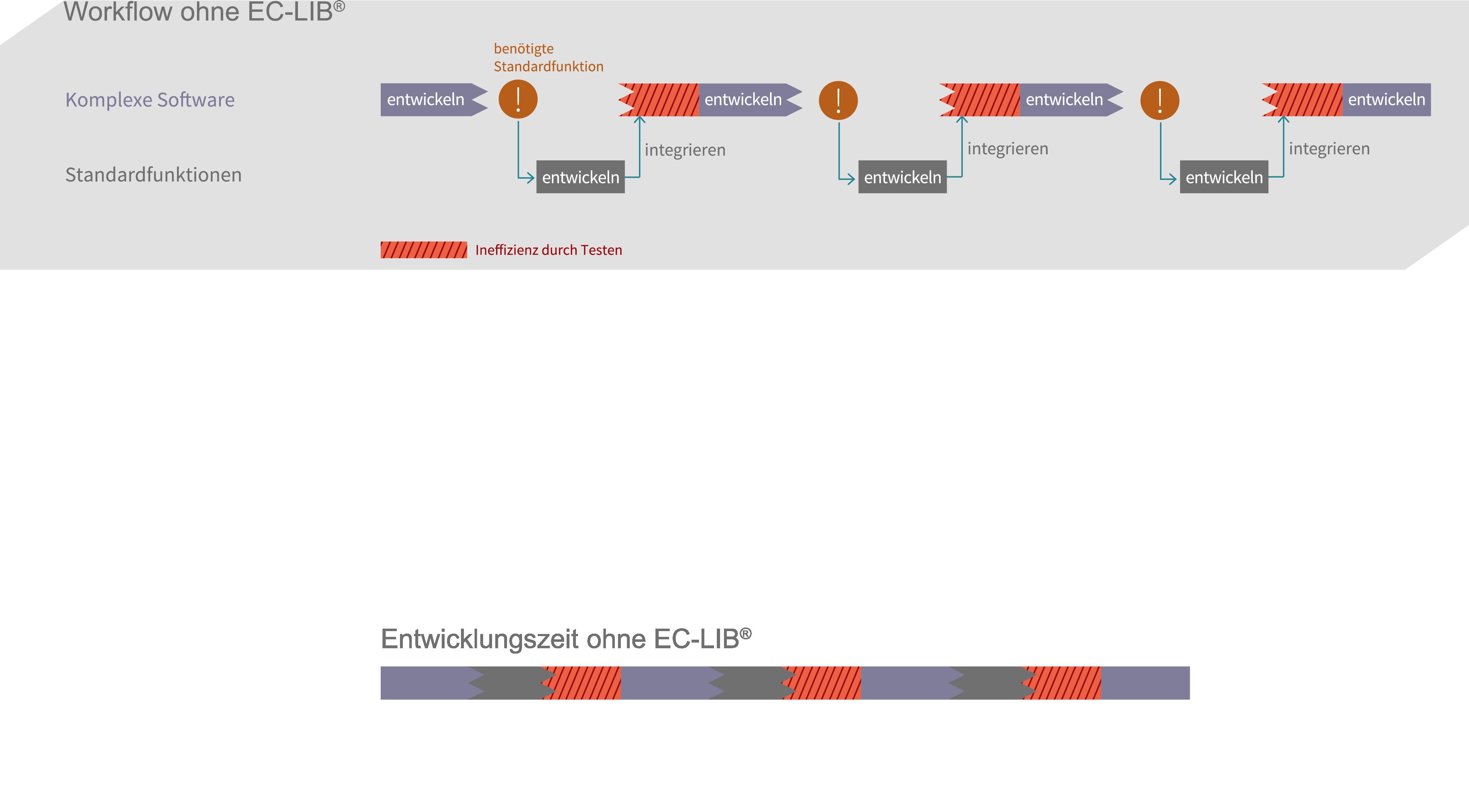 Softwareentwicklung - Workflow Ohne EC-LIB®